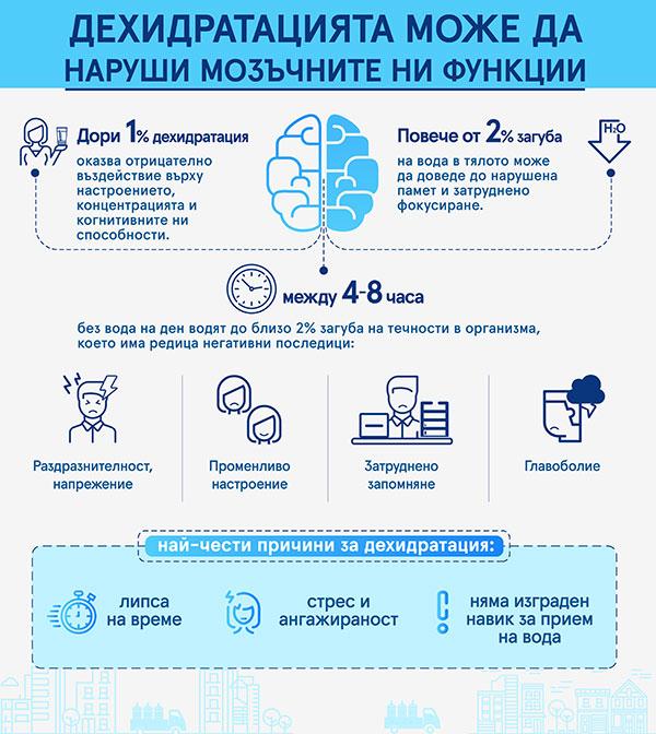 Дори 1% дехидратация може да наруши мозъчните ни функции