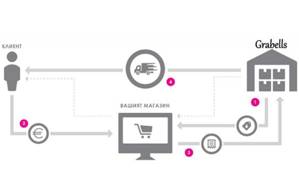 Дропшипинг на дрехи: новият начин за продажби